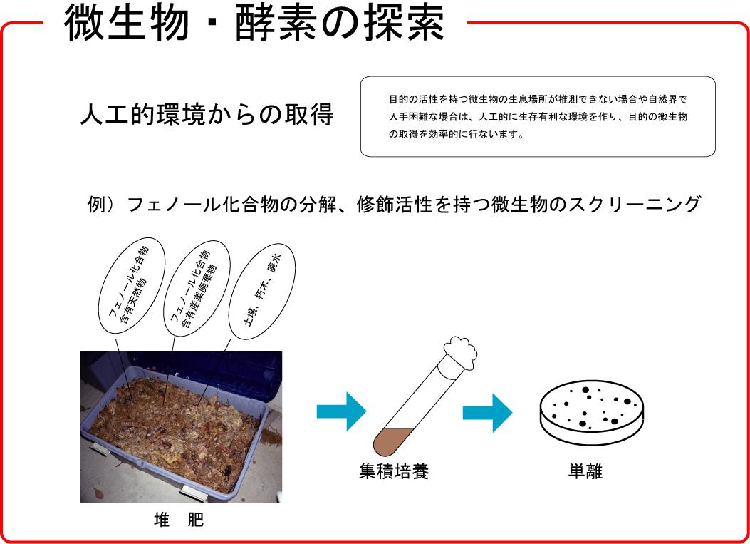 Across Bio株式会社_微生物探索